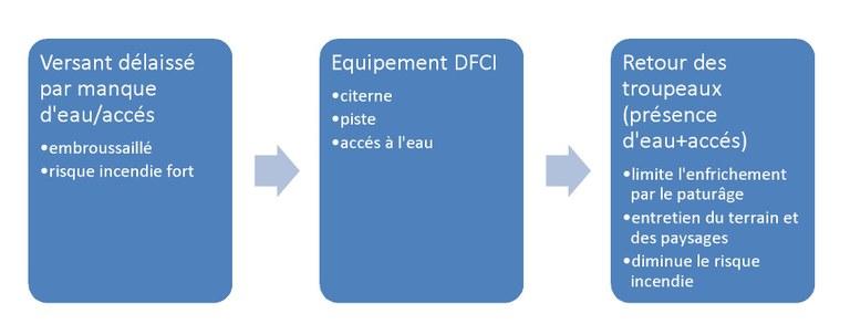 Multifonctionnalité des équipements DFCI